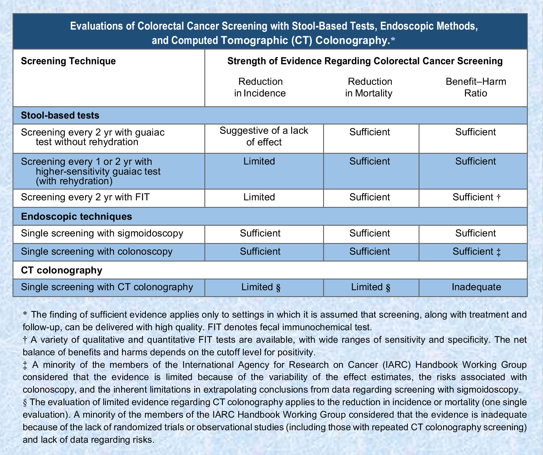 The Group Of Experts At Iarc Demonstrates The Effectiveness Of Main Methods For Early Detection Of Colorectal Cancer And Their Benefits In Cancer Screening As Published In The New England Journal Of