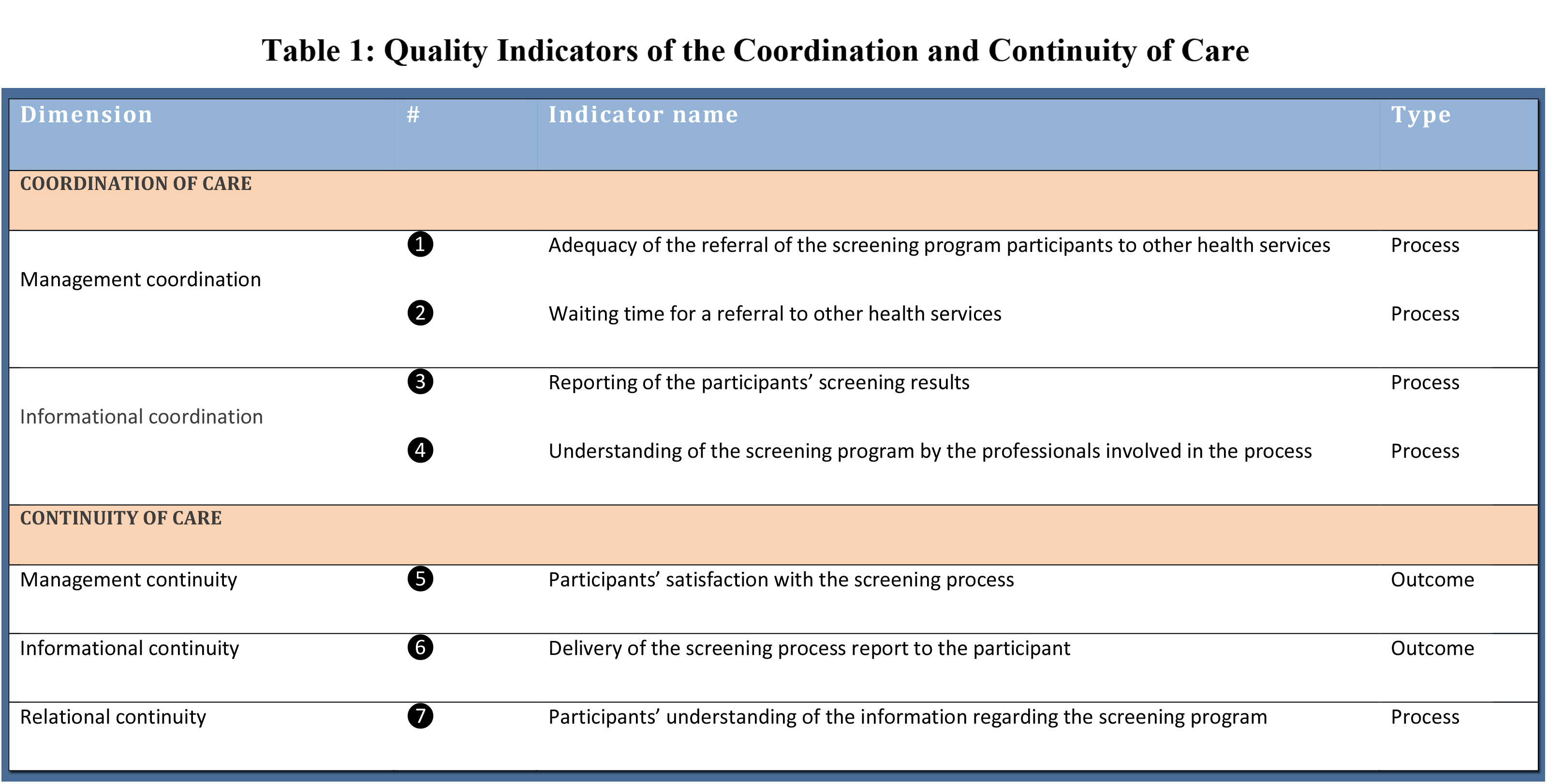 Screening for colorectal cancer: indicators of coordination